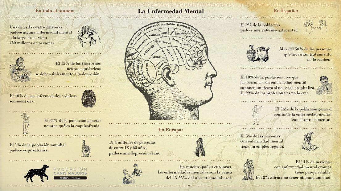 La Enfermedad Mental EL Labrador Retriever Infografias Canis Majoris terapia asistida animales